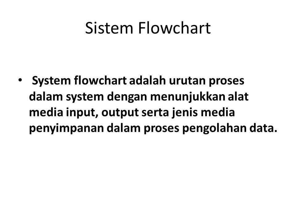 Sistem Flowchart