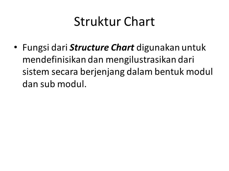 Struktur Chart