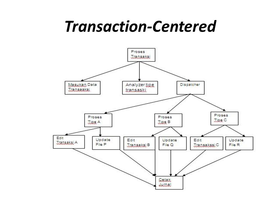 Transaction-Centered