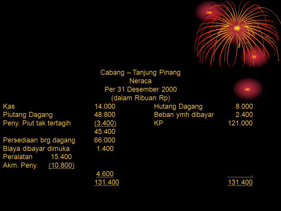 Cabang – Tanjung Pinang