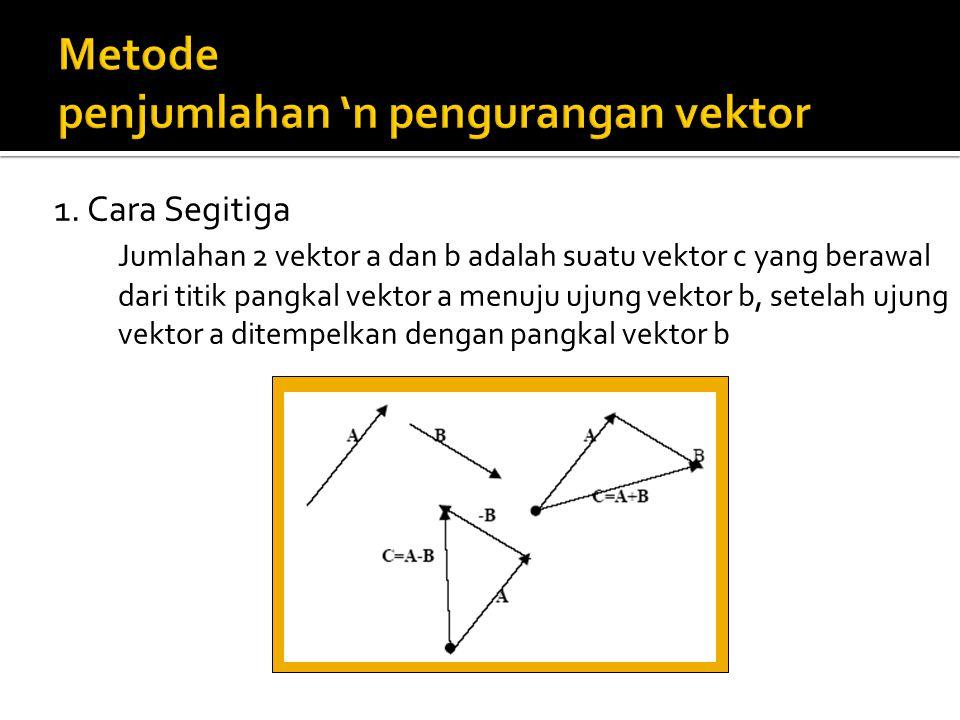 Metode penjumlahan 'n pengurangan vektor