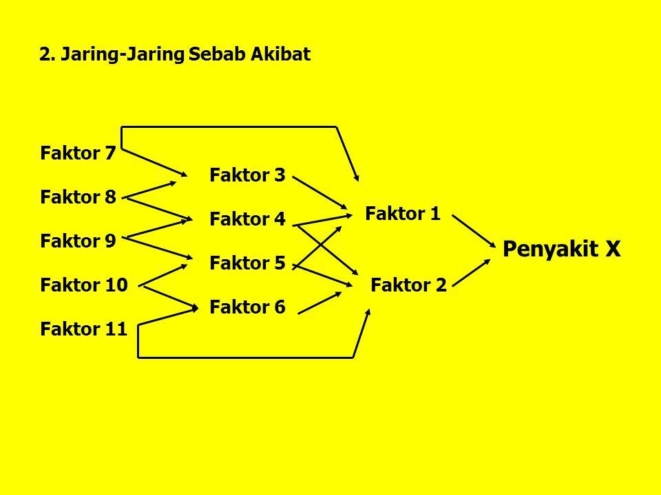 Penyakit X 2. Jaring-Jaring Sebab Akibat Faktor 7 Faktor 8 Faktor 9