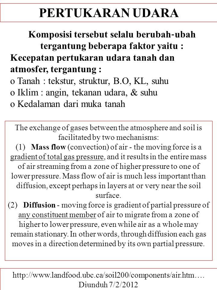 PERTUKARAN UDARA Komposisi tersebut selalu berubah‐ubah tergantung beberapa faktor yaitu : Kecepatan pertukaran udara tanah dan.