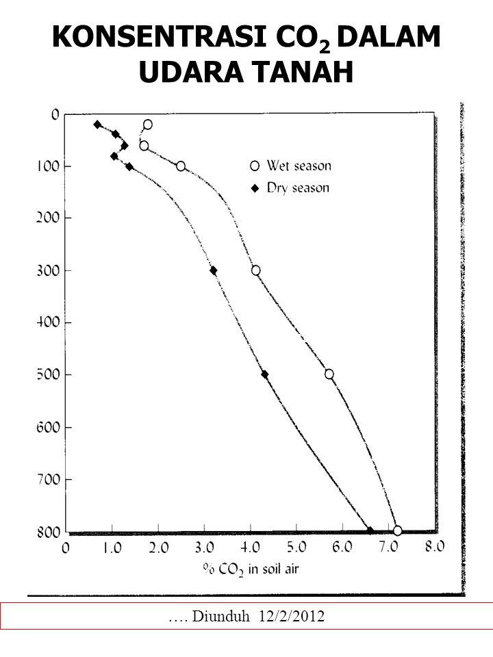 KONSENTRASI CO2 DALAM UDARA TANAH
