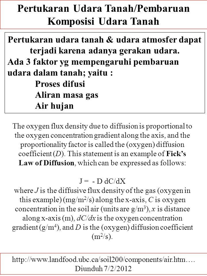Pertukaran Udara Tanah/Pembaruan
