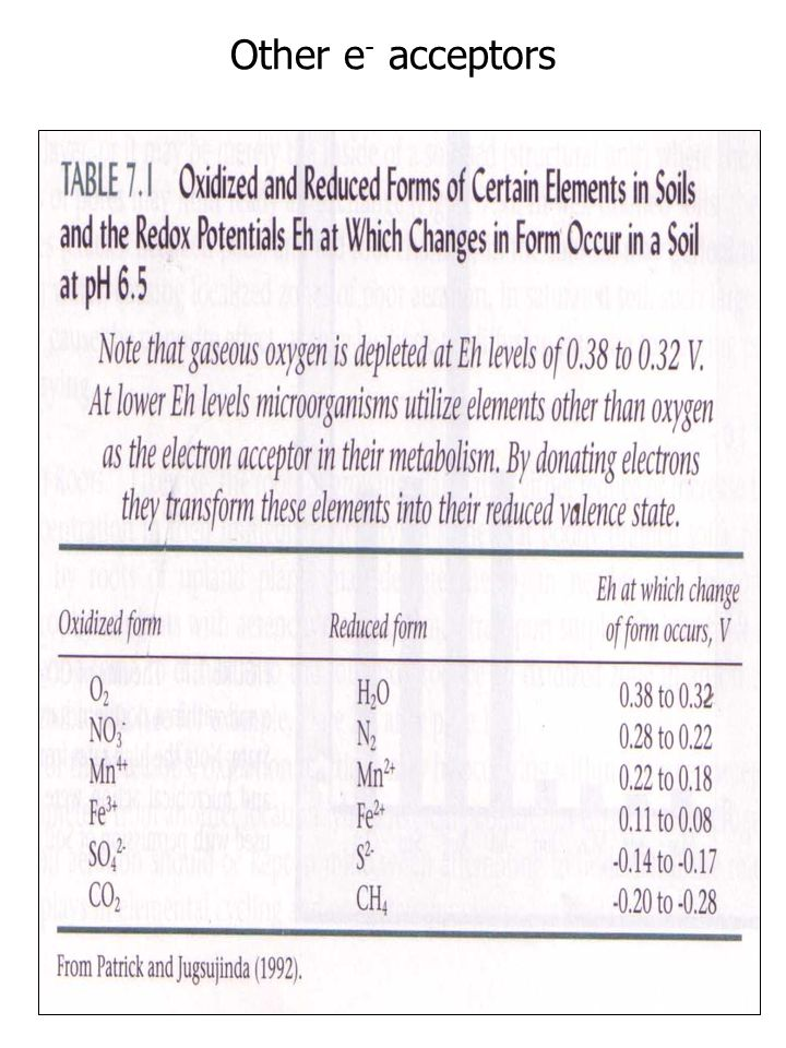 Other e- acceptors