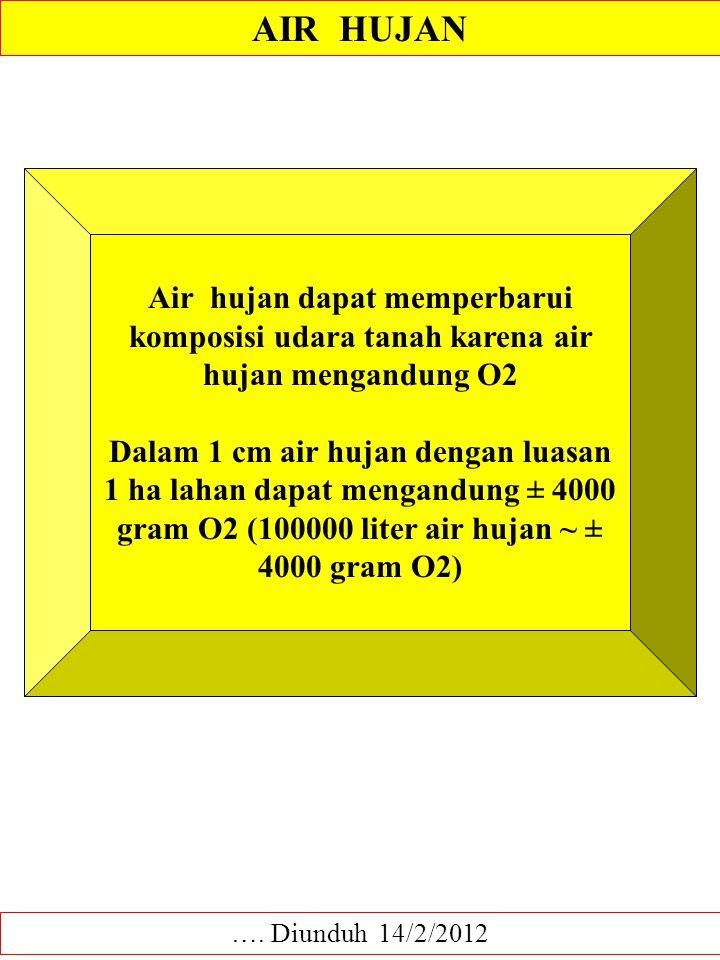 AIR HUJAN Air hujan dapat memperbarui komposisi udara tanah karena air hujan mengandung O2.