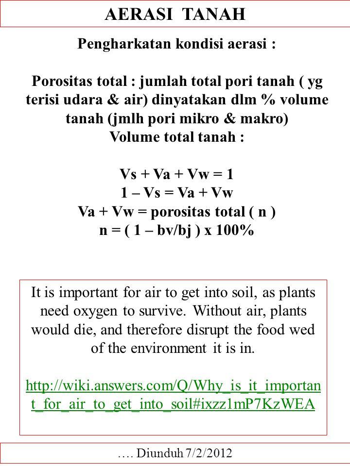AERASI TANAH Pengharkatan kondisi aerasi :