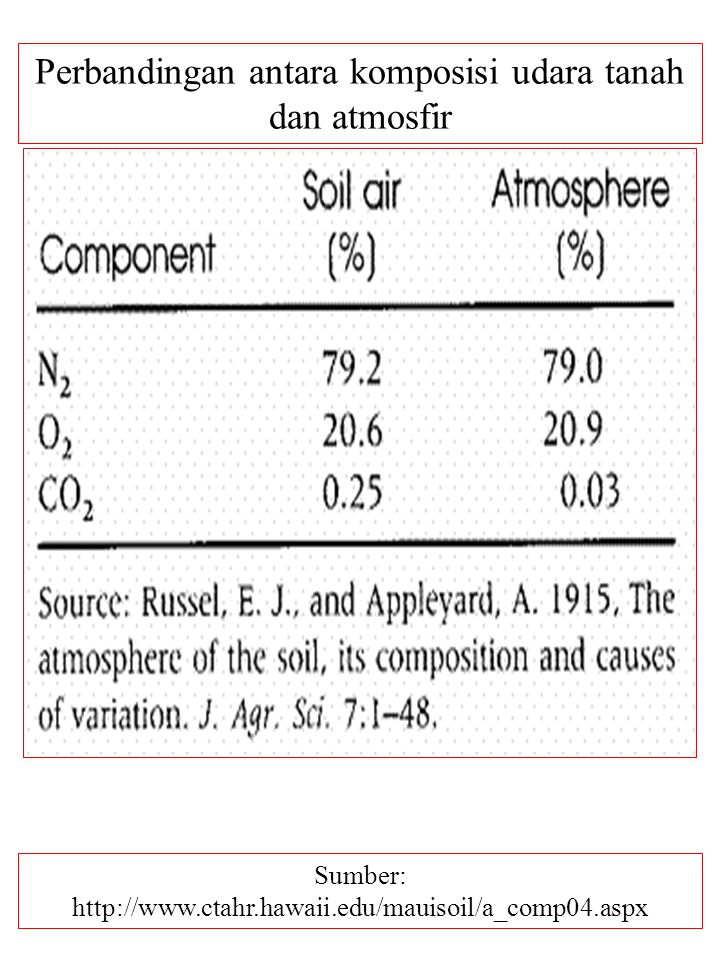 Perbandingan antara komposisi udara tanah dan atmosfir