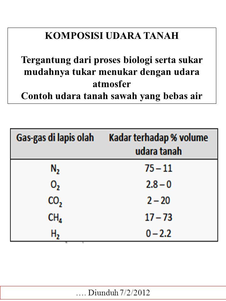 Contoh udara tanah sawah yang bebas air