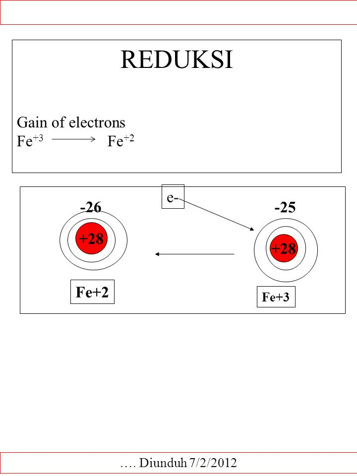 REDUKSI Gain of electrons Fe+3 Fe+2 e- -26 -25 +28 +28 Fe+2 Fe+3
