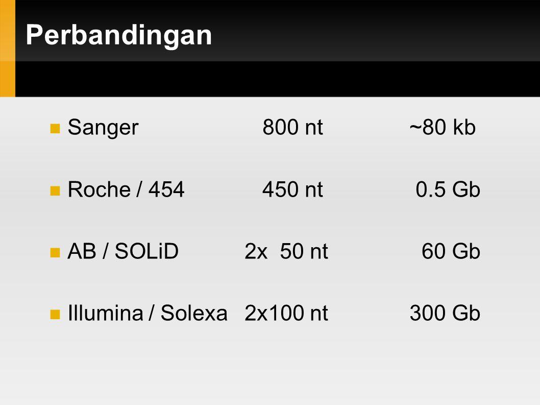 Perbandingan Sanger 800 nt ~80 kb Roche / 454 450 nt 0.5 Gb