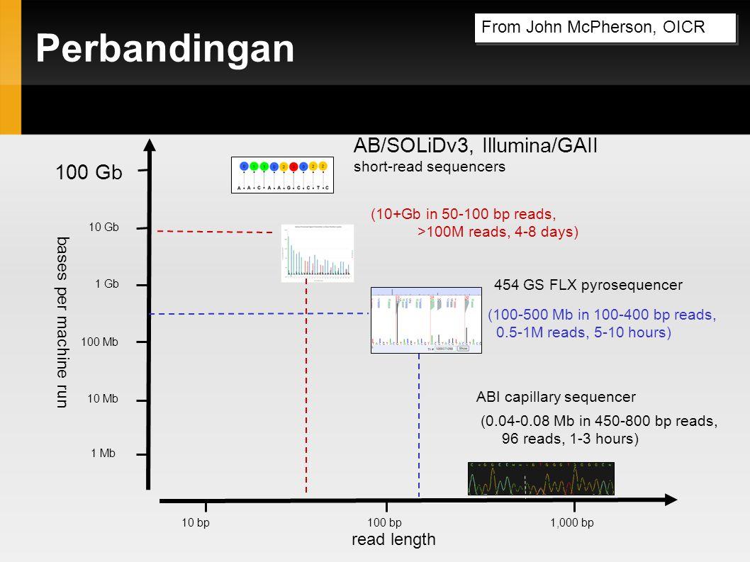 Perbandingan AB/SOLiDv3, Illumina/GAII 100 Gb