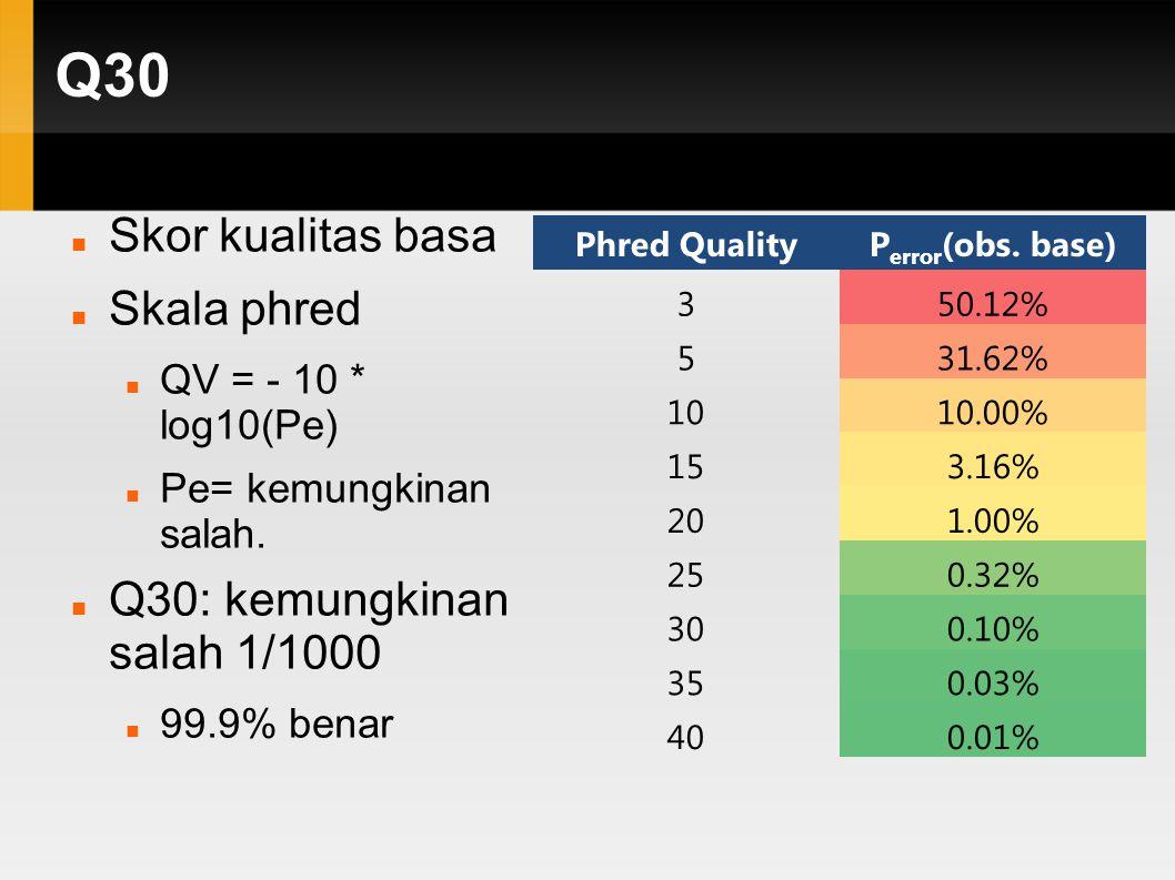 Q30 Skor kualitas basa Skala phred Q30: kemungkinan salah 1/1000