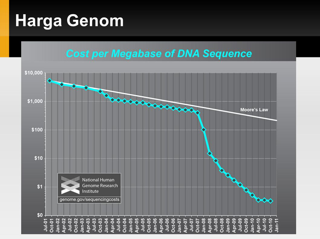 Harga Genom