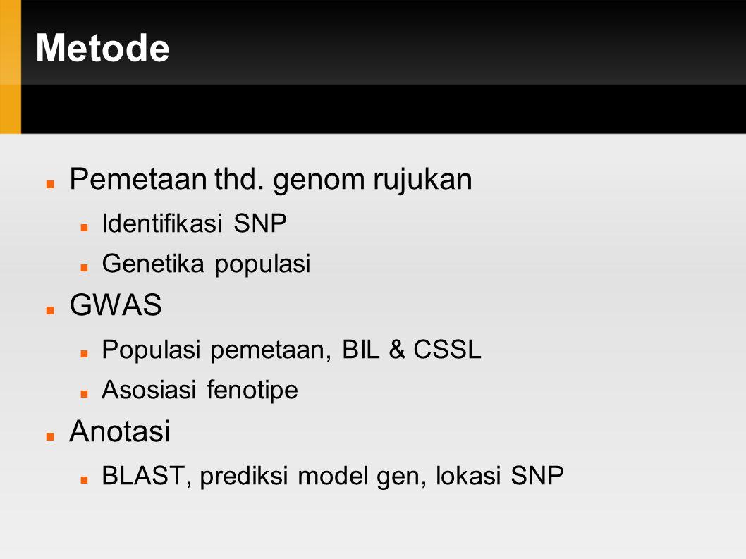 Metode Pemetaan thd. genom rujukan GWAS Anotasi Identifikasi SNP