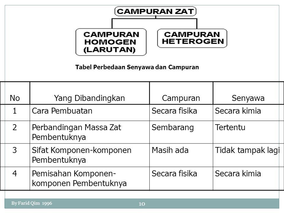 Tabel Perbedaan Senyawa dan Campuran