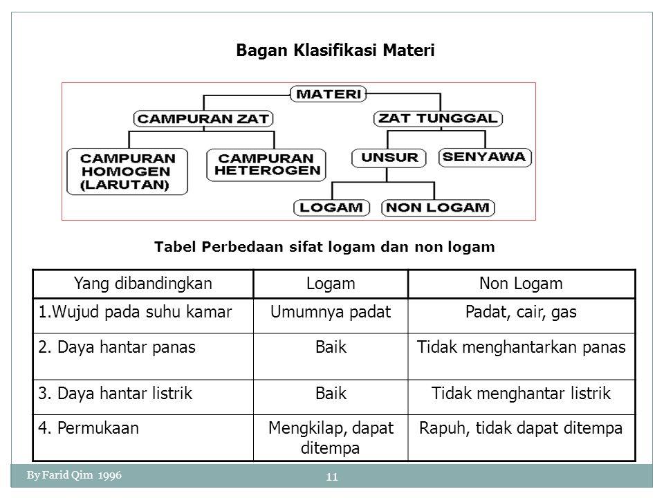 Bagan Klasifikasi Materi Tabel Perbedaan sifat logam dan non logam