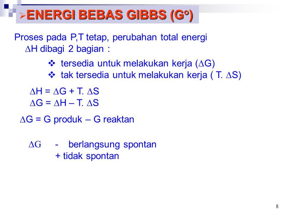 ENERGI BEBAS GIBBS (G°)