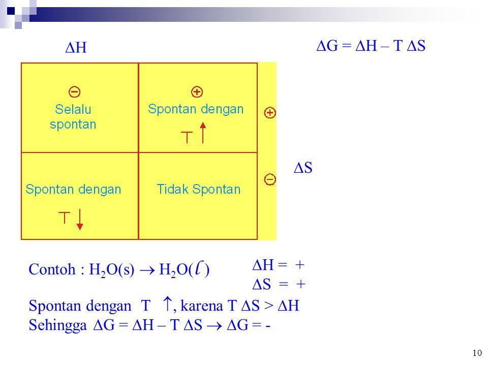 Spontan dengan T , karena T S > H