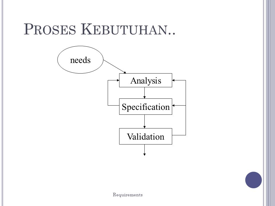 Proses Kebutuhan.. needs Analysis Specification Validation