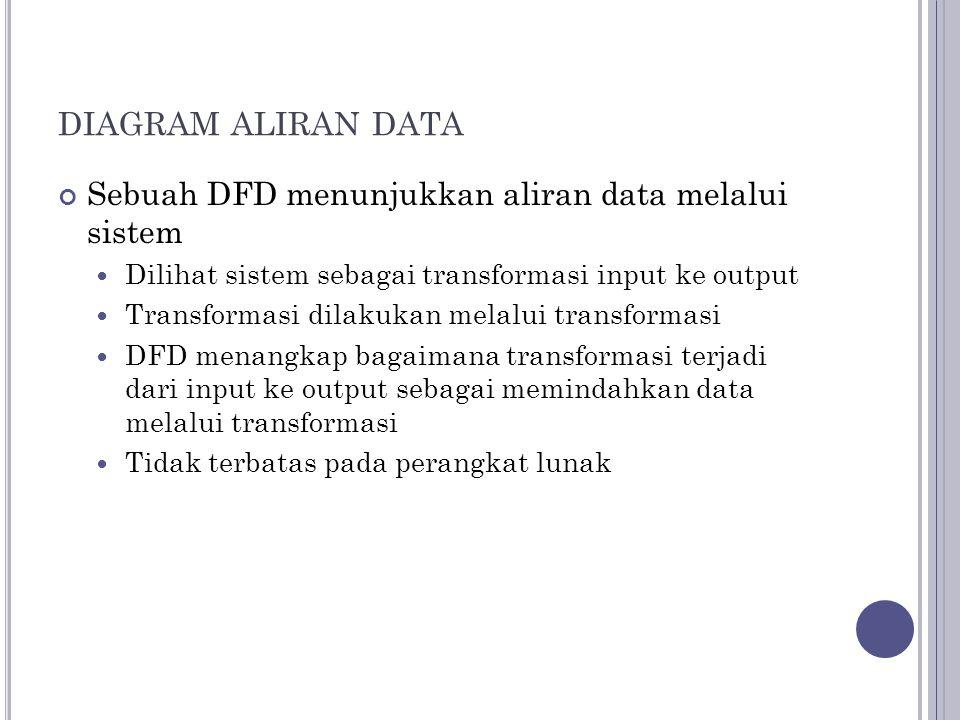diagram aliran data Sebuah DFD menunjukkan aliran data melalui sistem
