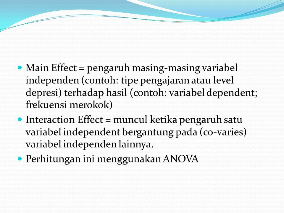 Main Effect = pengaruh masing-masing variabel independen (contoh: tipe pengajaran atau level depresi) terhadap hasil (contoh: variabel dependent; frekuensi merokok)