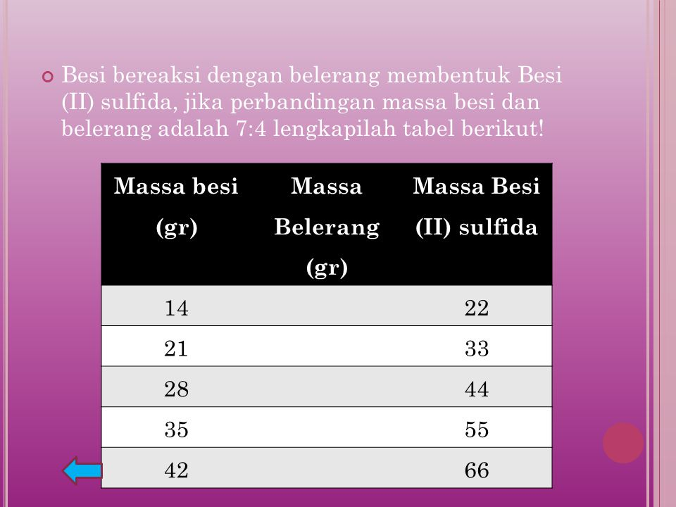 Massa Besi (II) sulfida