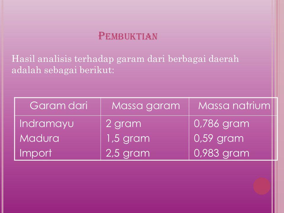 Pembuktian Garam dari Massa garam Massa natrium Indramayu Madura