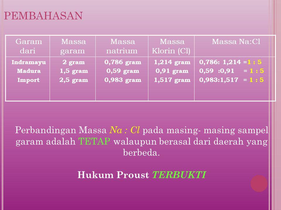 pembahasan Garam dari. Massa garam. Massa natrium. Massa Klorin (Cl) Massa Na:Cl. Indramayu. Madura.
