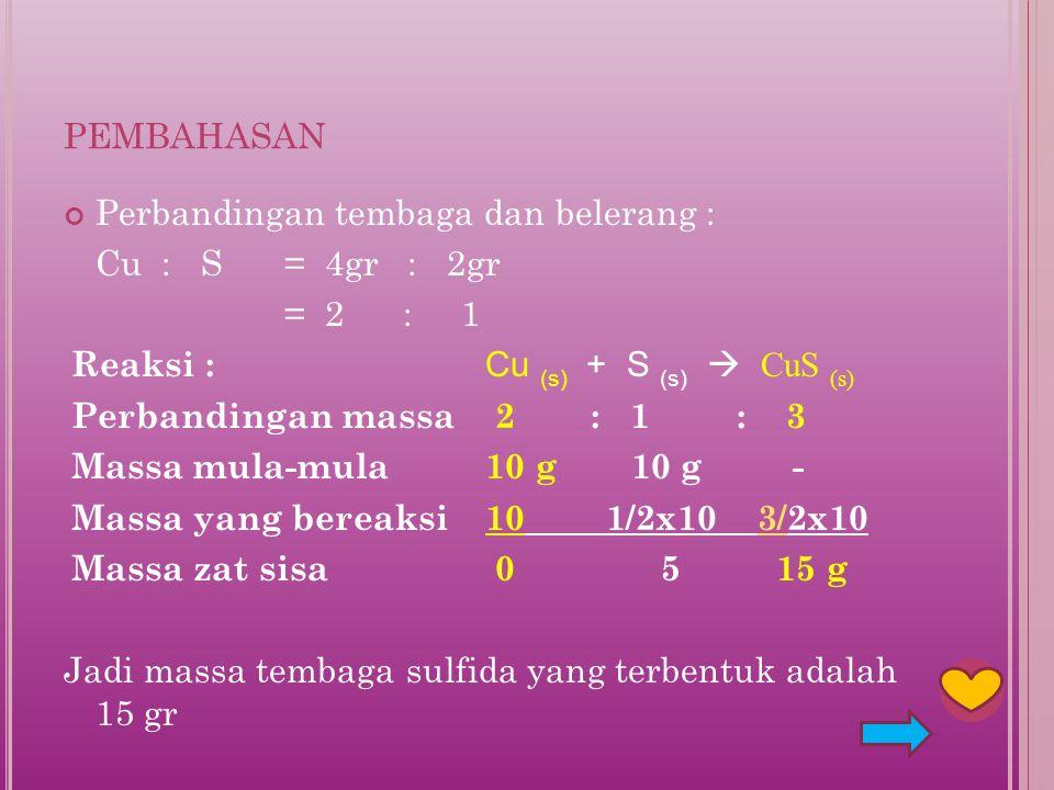 pembahasan Perbandingan tembaga dan belerang : Cu : S = 4gr : 2gr