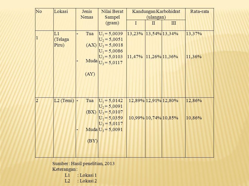 Nilai Berat Sampel (gram) Kandungan Karbohidrat (ulangan) Rata-rata I
