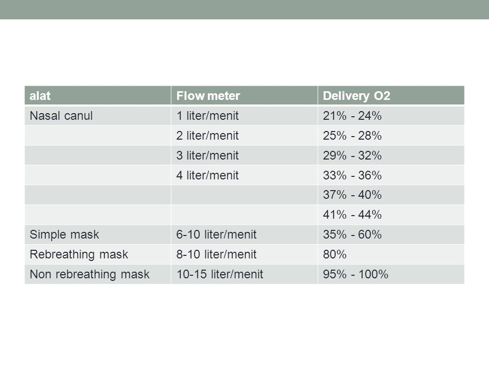alat Flow meter. Delivery O2. Nasal canul. 1 liter/menit. 21% - 24% 2 liter/menit. 25% - 28% 3 liter/menit.