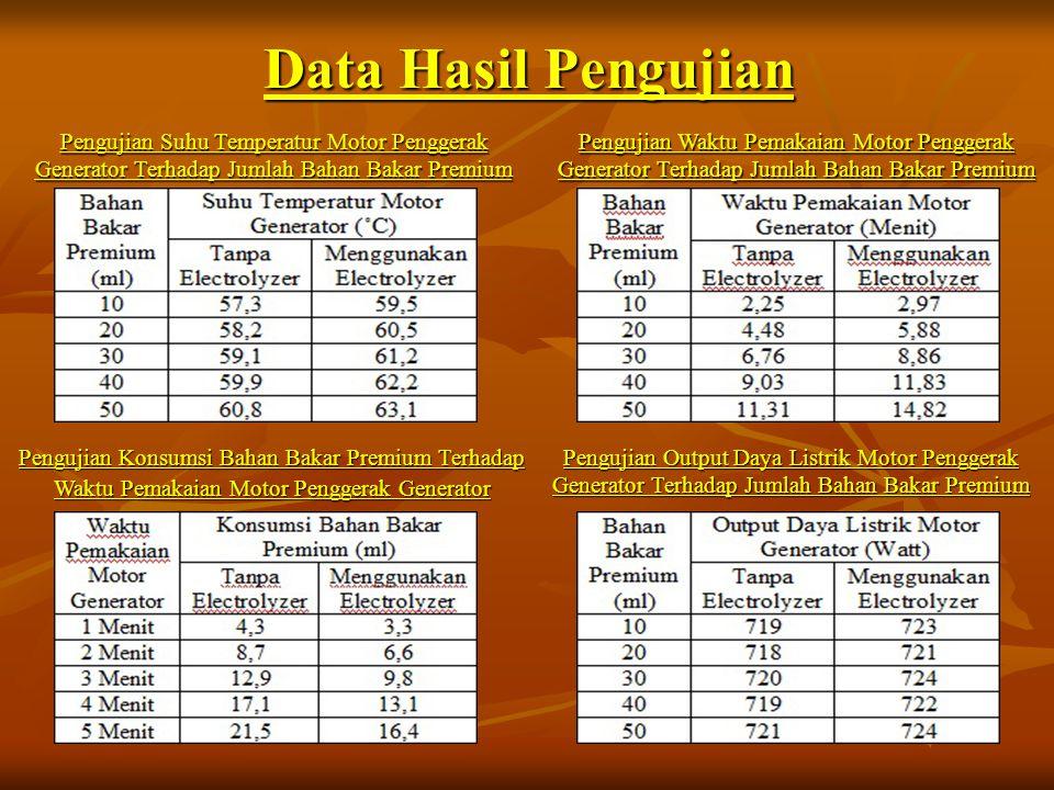 Data Hasil Pengujian Pengujian Suhu Temperatur Motor Penggerak Generator Terhadap Jumlah Bahan Bakar Premium.