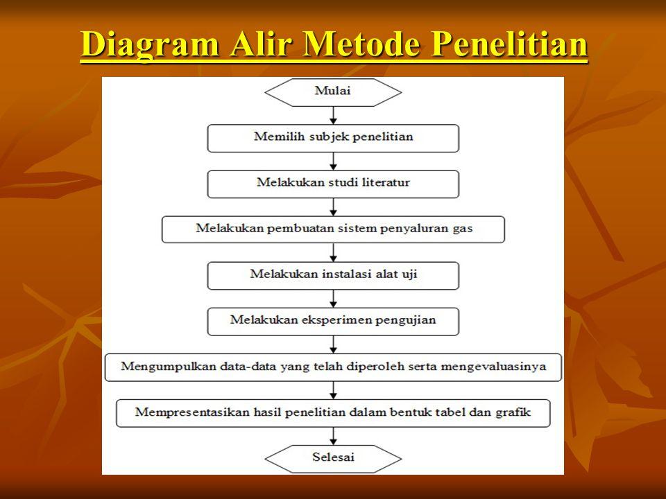 Diagram Alir Metode Penelitian