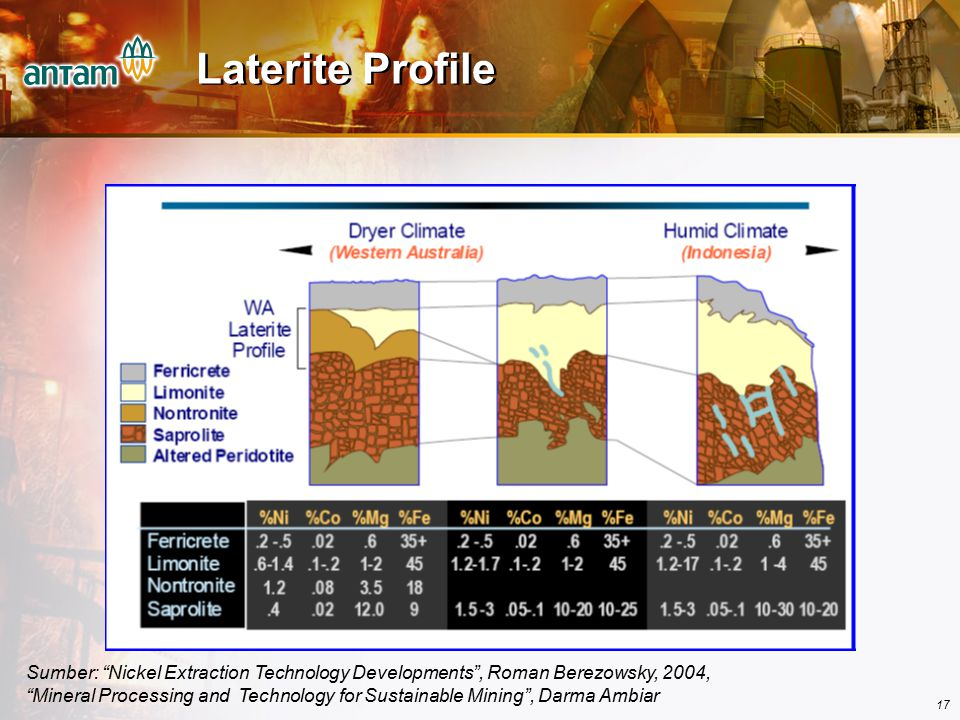 Laterite Profile
