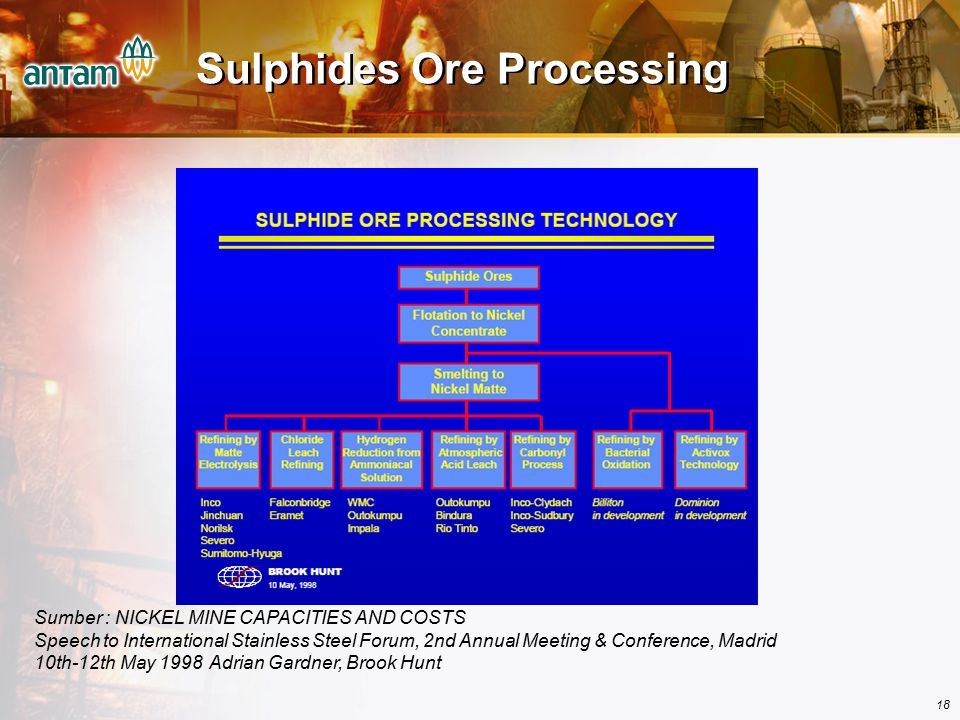 Sulphides Ore Processing