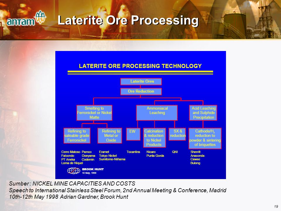 Laterite Ore Processing