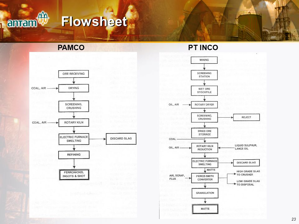 Flowsheet PAMCO PT INCO