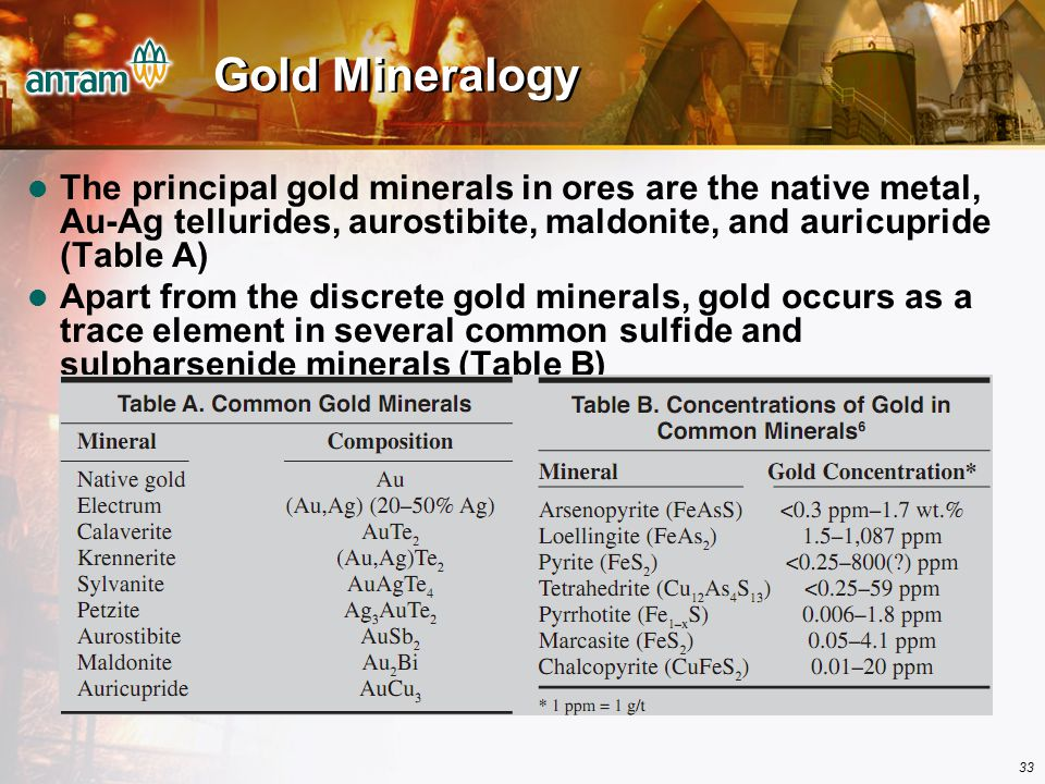 Gold Mineralogy The principal gold minerals in ores are the native metal, Au-Ag tellurides, aurostibite, maldonite, and auricupride (Table A)