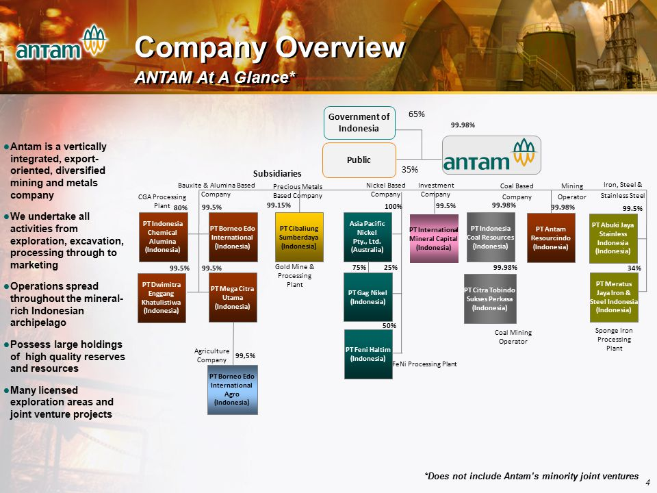Company Overview ANTAM At A Glance*