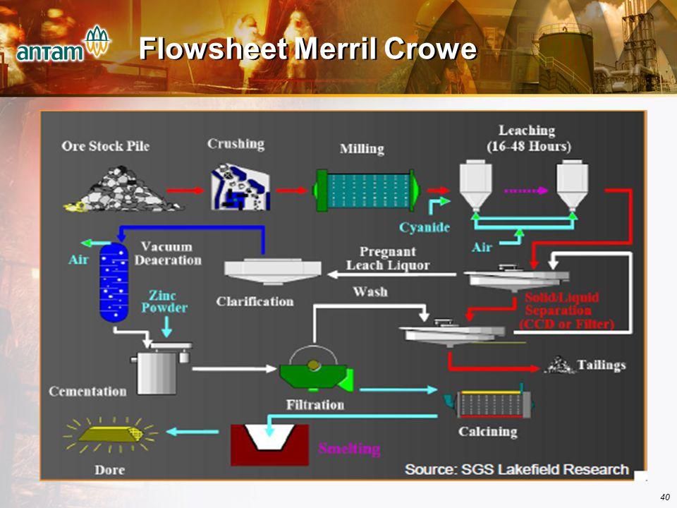 Flowsheet Merril Crowe