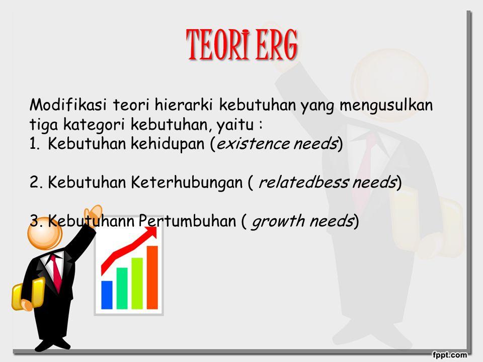 TEORI ERG Modifikasi teori hierarki kebutuhan yang mengusulkan tiga kategori kebutuhan, yaitu : Kebutuhan kehidupan (existence needs)