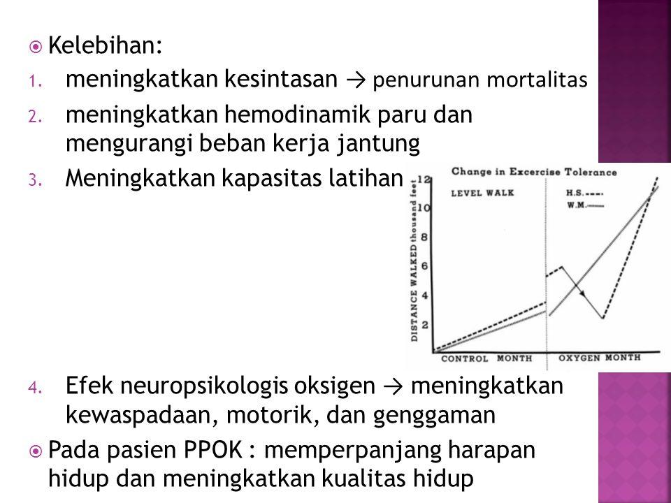 Kelebihan: meningkatkan kesintasan → penurunan mortalitas. meningkatkan hemodinamik paru dan mengurangi beban kerja jantung.