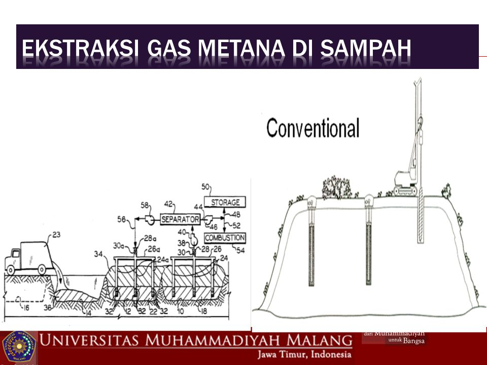Ekstraksi gas metana di sampah