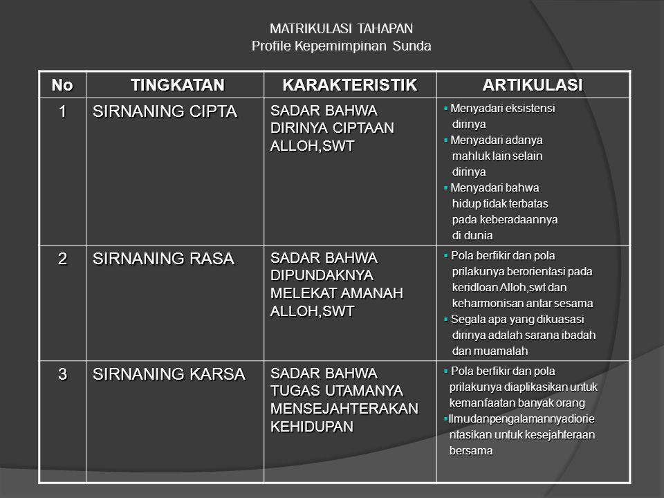 MATRIKULASI TAHAPAN Profile Kepemimpinan Sunda
