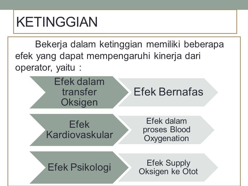 KETINGGIAN Efek Bernafas Efek dalam transfer Oksigen