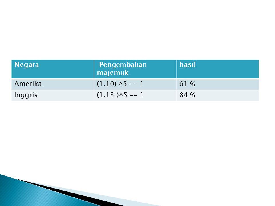 Negara Pengembalian majemuk hasil Amerika (1.10) ^5 -- 1 61 % Inggris (1.13 )^5 -- 1 84 %