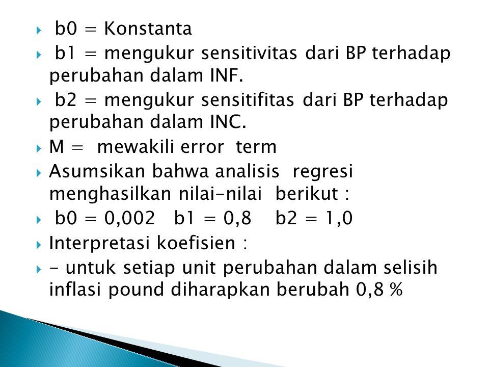 b0 = Konstanta b1 = mengukur sensitivitas dari BP terhadap perubahan dalam INF. b2 = mengukur sensitifitas dari BP terhadap perubahan dalam INC.