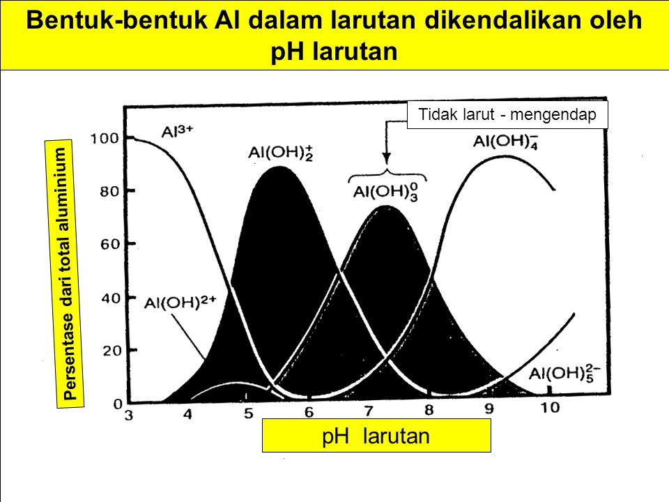 Bentuk-bentuk Al dalam larutan dikendalikan oleh pH larutan